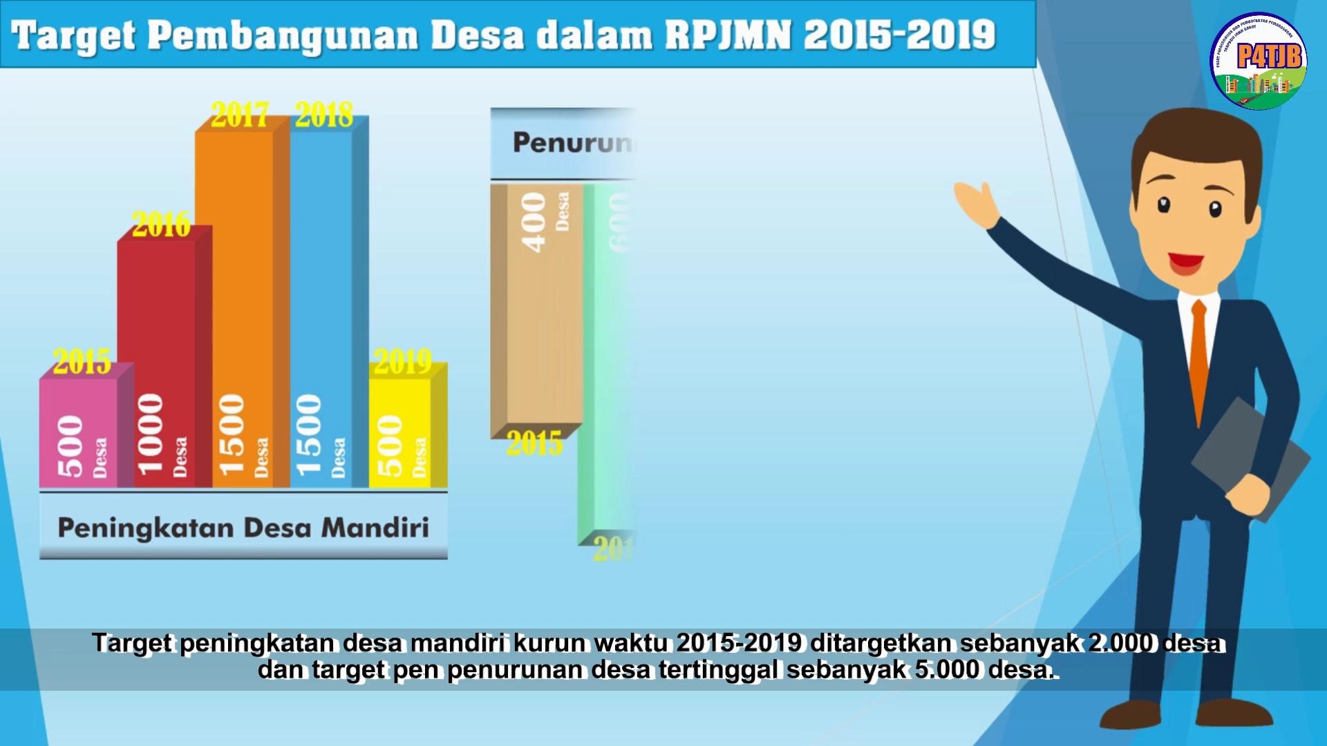 Pembangunan Infrastruktur Pedesaan (P4TJB)